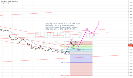 EURUSD: In correction, still waiting to long entry
