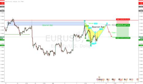 EURUSD: Possible Bearish Bat on EURUSD H1
