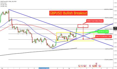 GBPUSD: GBPUSD 4H Triangle & Range Box Breakout Long