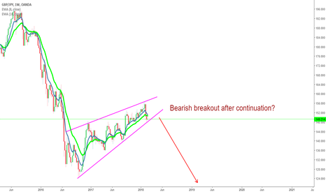 GBPJPY: GBP/JPY analysis - continuation trend