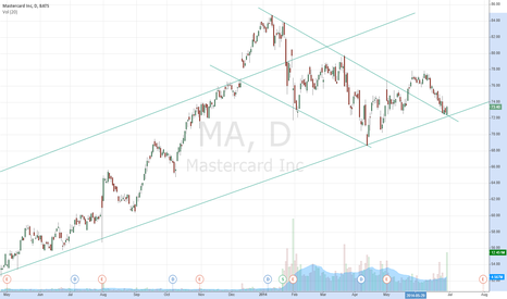 MA: Long MA on Uptrend