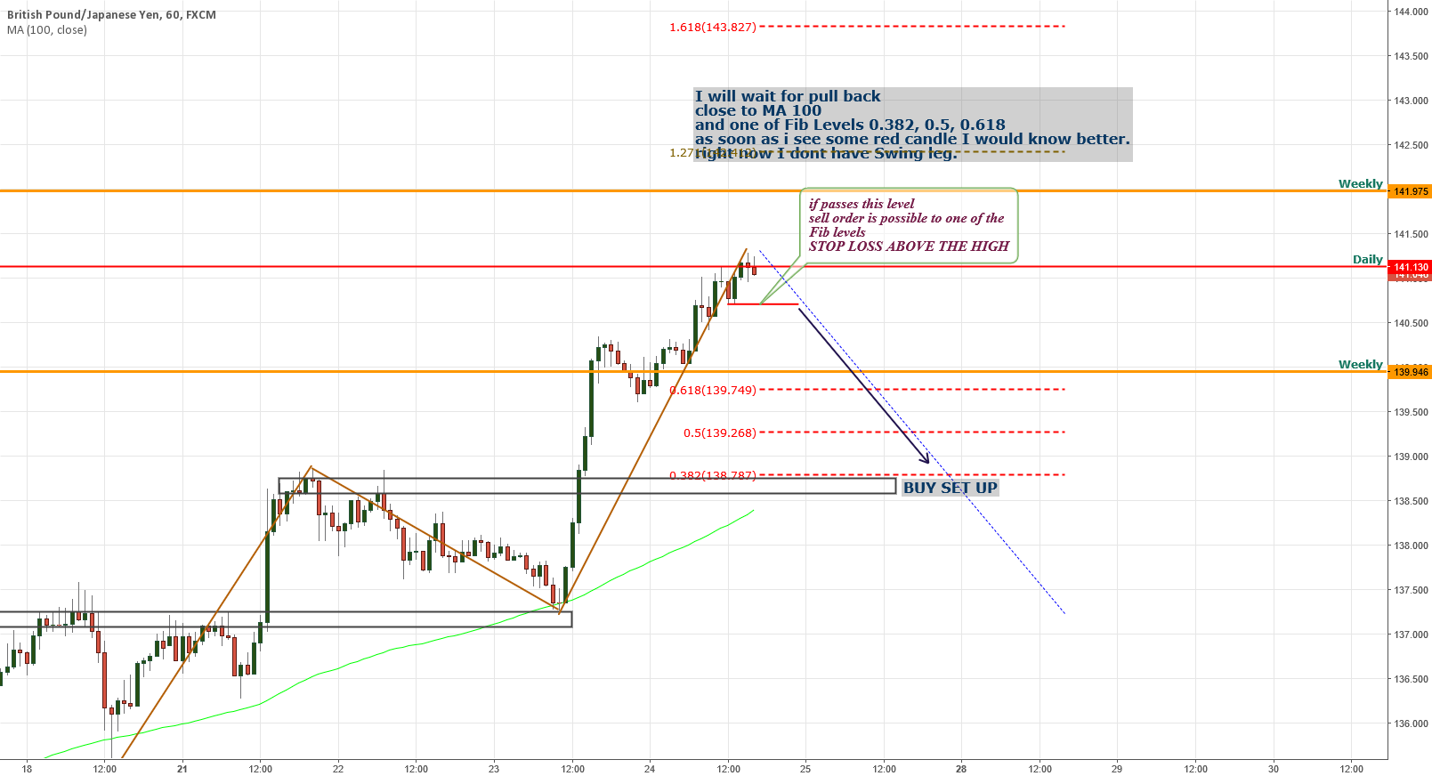 GBPJPY Possible Sell and buy set ups