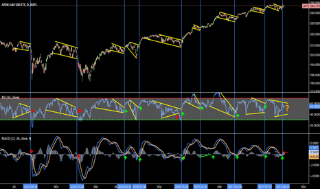 SPY: $SPY SPX each move was confirmed w RSI. This has not, yet.