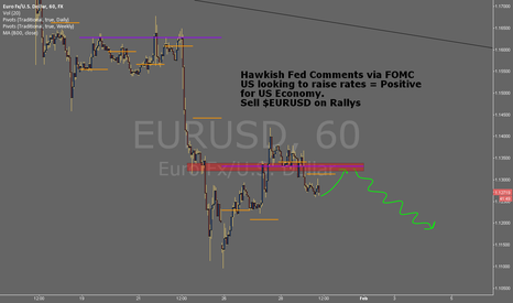 EURUSD: Hawkish Fed = Sell on Rallys - $EURUSD #FOREX