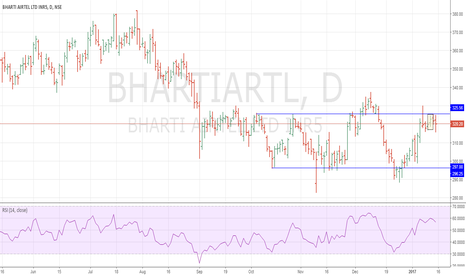 BHARTIARTL: Inverted 3L-R Short !