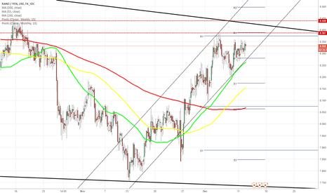 ZARJPY: ZAR/JPY 4H Chart: Climbs towards 8.40
