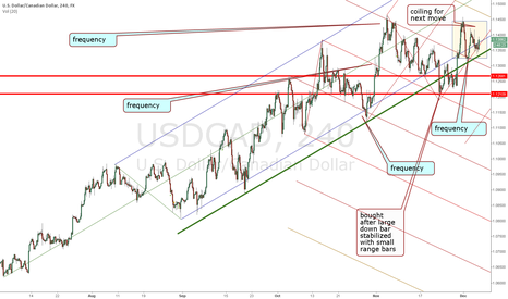 USDCAD: USDCAD looking to resume multi month long uptrend