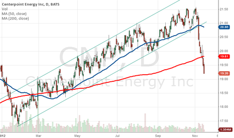 CNP: Centerpoint Energy
