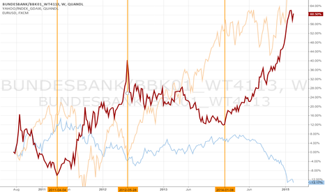 BUNDESBANK/BBK01_WT4113: The fall in Bund yield do not mean the same than before