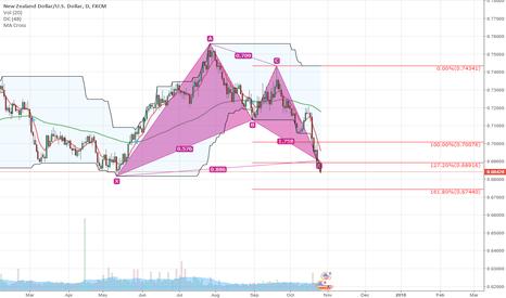 NZDUSD: NZD/USD Long on harmonic pattern/fibonacci AB=CD