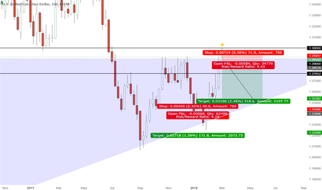 USDCAD: Sell USDCAD after rejection @ 1.30 resistance