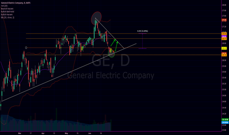 GE: General Electric for now