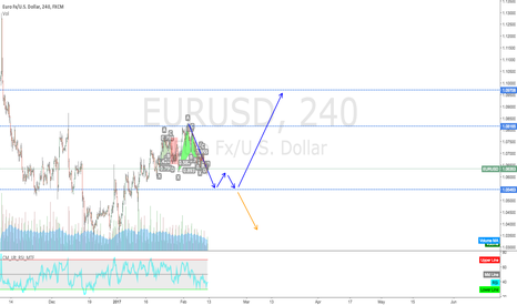 EURUSD: My Out look for EU