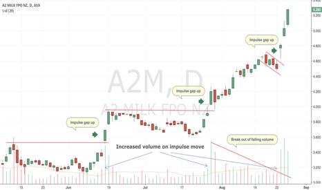 A2M: ASX:A2M Break outs