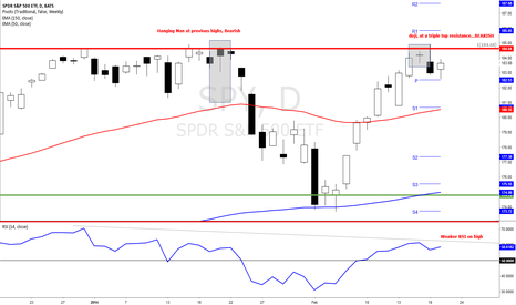 SPY: Triple Top, Includes a hanging man and doji reversal??