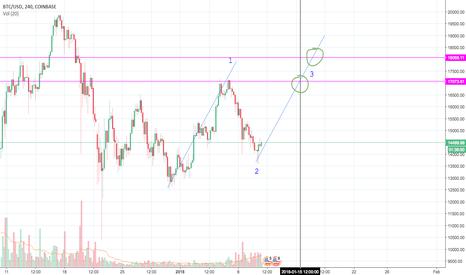 BTCUSD:  btcusd long to 17-18k wave 3 approx jan 15th