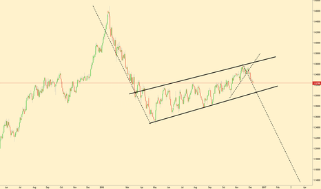 USDCAD: USDCAD Analysis (Daily Chart)