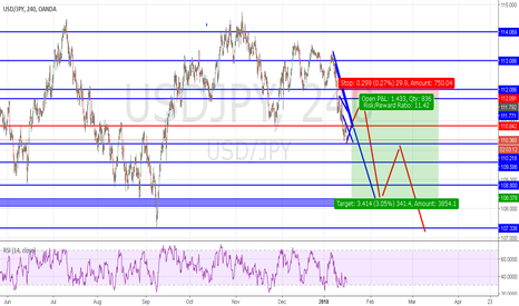 USDJPY: USDJPY BEARISH SWING CONTINUATION FORECAST