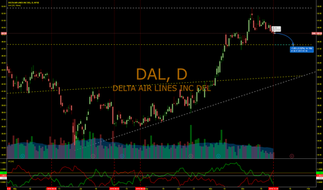 DAL: Airline Cooloff