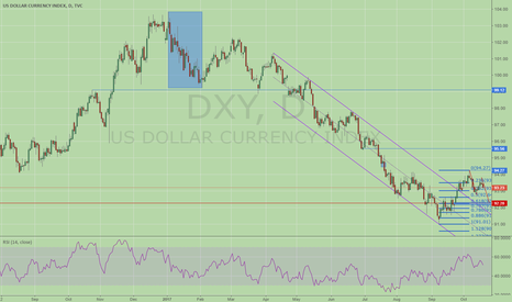 DXY: DXY 618Level with AB=CD