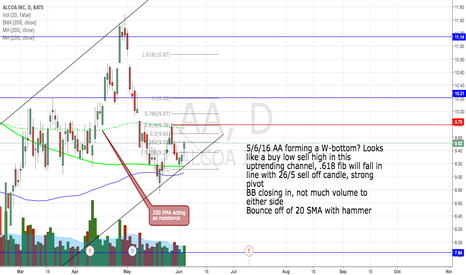 AA: Wait for retest and then be bullish on AA