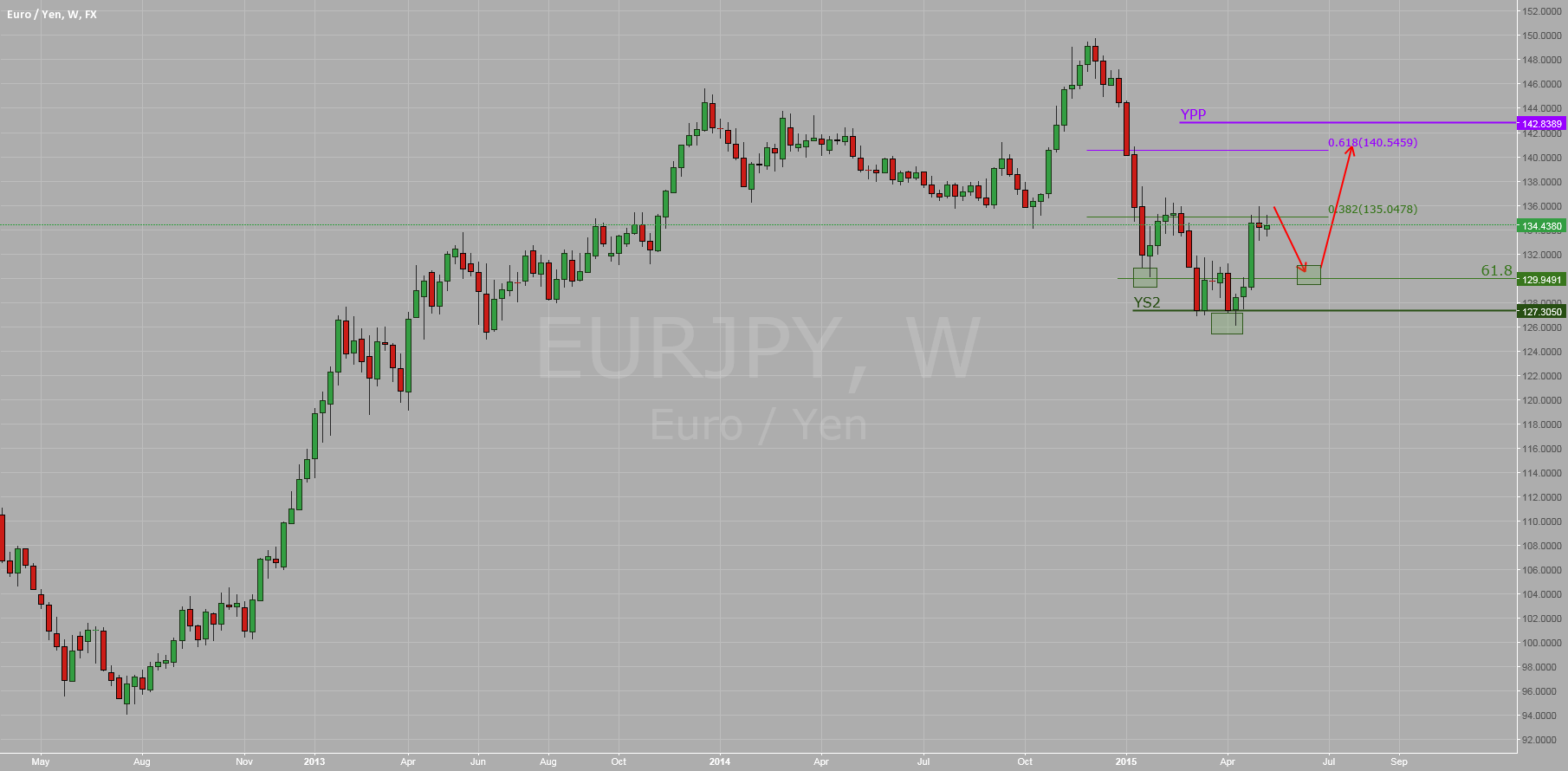 $EURJPY: Weekly Monitor