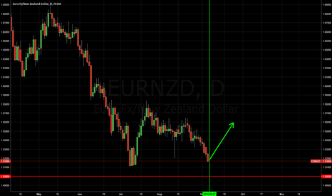 EURNZD: Time for BUY