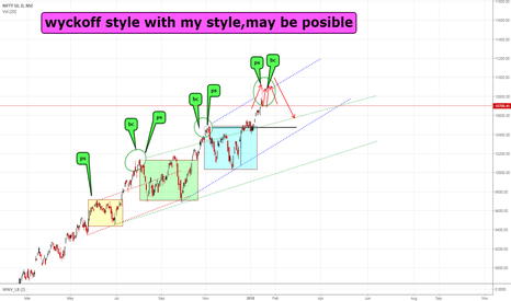 NIFTY: nifty wyckoff view