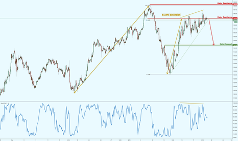 EURJPY: EURJPY facing tremendous bearish pressure, keep your eye out on