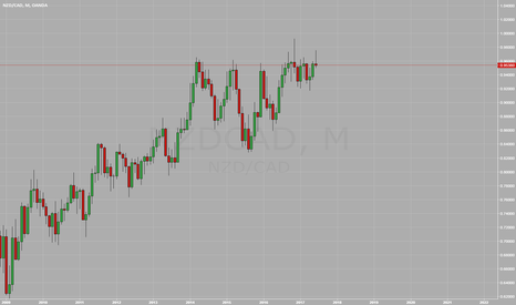 NZDCAD: NZDCAD Monthly Close for Short