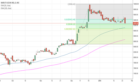 MARUTI: MARUTI SUZUKI TRACKING FOR BOUNCE AT 9060