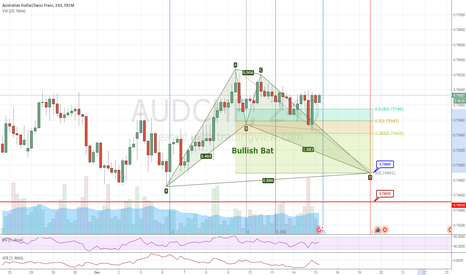 AUDCHF: AUDCHF #4H - Bullish Bat - Long