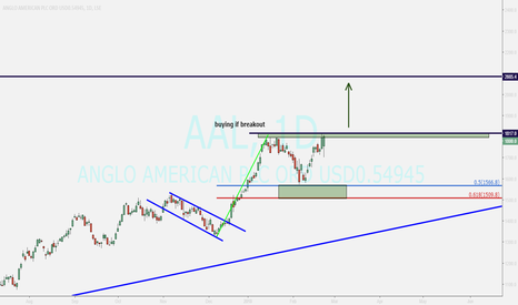 AAL: ANGLO AMERICAN ....waiting for closing above tl
