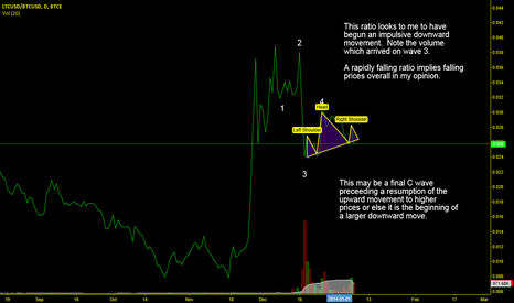 LTCUSD/BTCUSD: LTCUSD/BTCUSD downward impulse