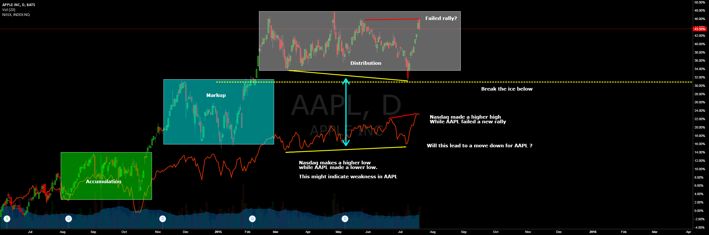 AAPL showing weakness