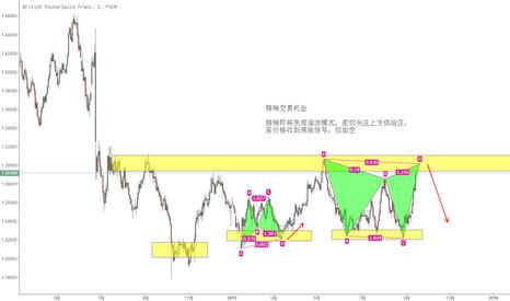 GBPCHF: 镑瑞交易机会