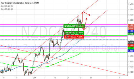 NZDCAD: NZDCAD channel