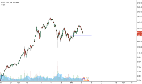 BTCUSD: added to possitions