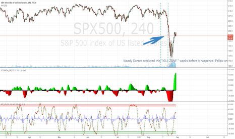 SPX500: KILL ZONE Predicted weeks in advance