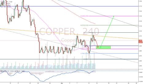 COPPER: Copper Road Map!!