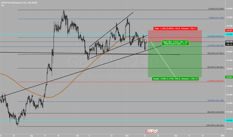 GBPJPY: GBPJPY SHORT TIME down to 145 easy
