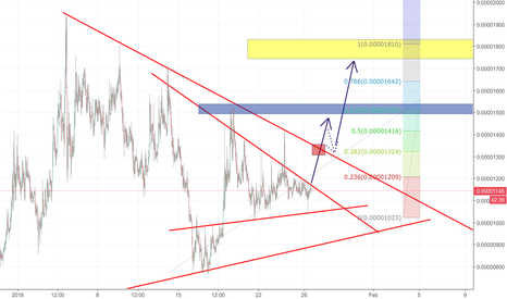 CDTBTC: CDT breakout - 1st target 20% - Potentialy make it ATH