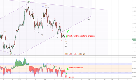 EURUSD: EURUSD - Wave 3 of Wave 5, wait for an impulse to go long
