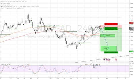 NZDCAD: Short NZD/CAD
