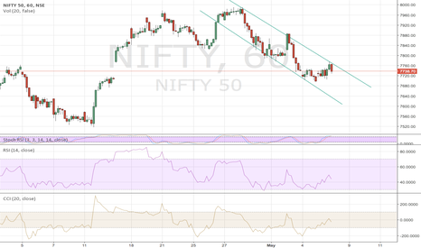 NIFTY: channel trend