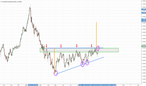 USDCAD: USDCAD Ascending Triangle Breakout Daily
