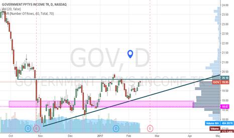 GOV: GOV Waiting to break resistance to go long