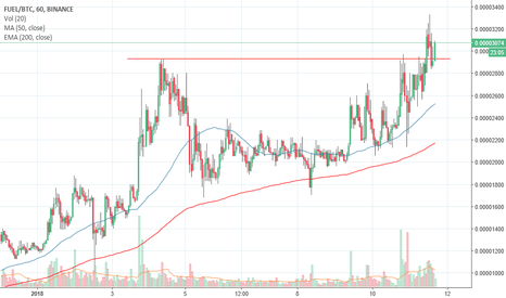 FUELBTC: $FUEL Breakout confirmed - Old Resistance now Support