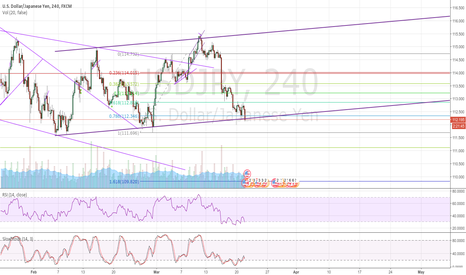 USDJPY: a opportunity to the channel