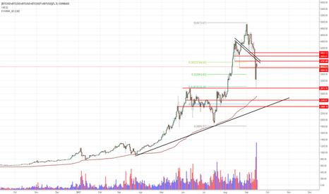 (BTCUSD+BTCUSD+BTCUSD+BTCUSDT+XBTUSD)/5: Could Bitcoin revisit the 2400-2500 levels soon?